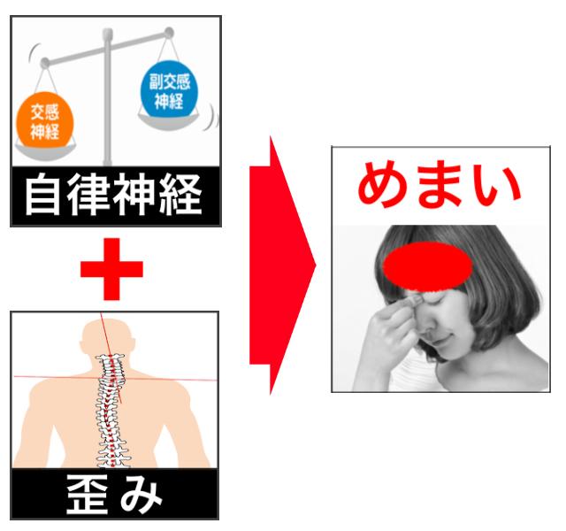 自律神経の乱れ+身体の歪み→めまい